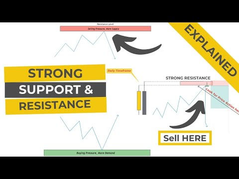 how to draw support and resistance properly | Support and resistance explained
