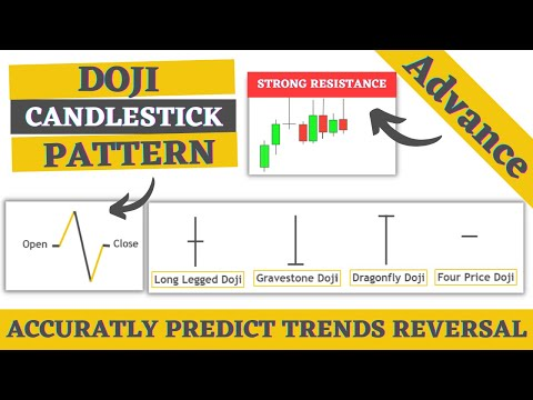 Types of Doji candlestick pattern in forex   Dragonfly   Gravestone   four price