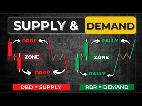 Supply and Demand Forex   Rally base Rally supply demand   Explained