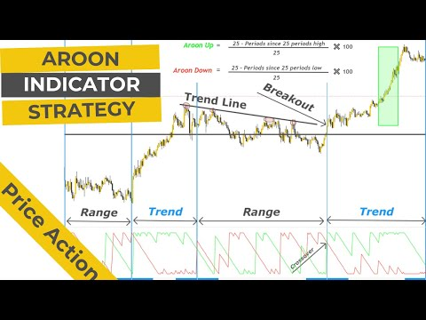 Learn Advance Aroon Indicator Trading Strategy   A Trend Reversal Indicator
