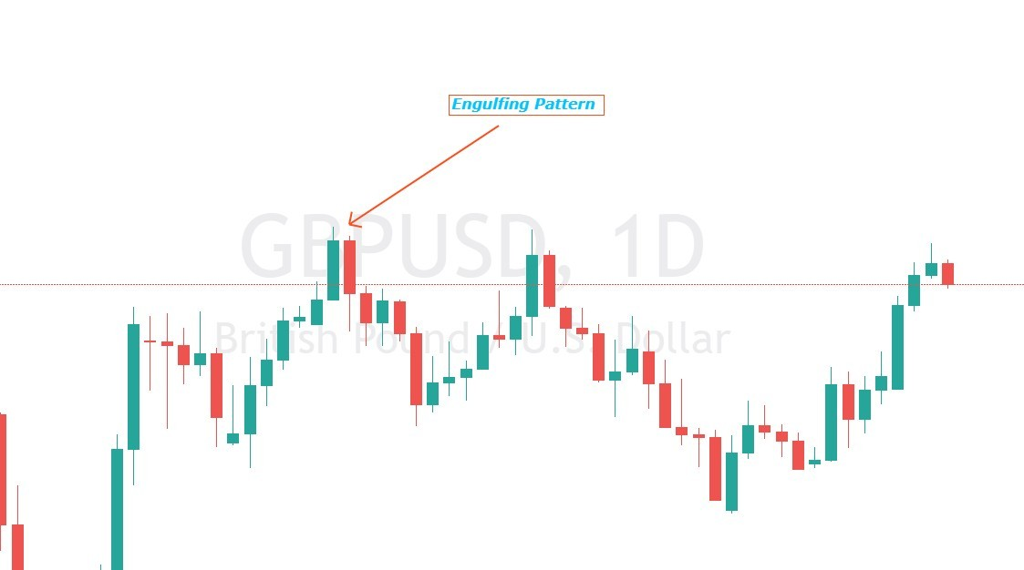 How to find daily support and resistance levels