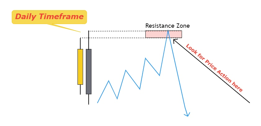 find support and resistance levels