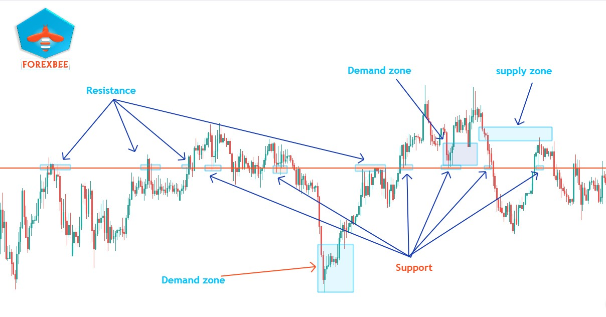 supply and demand vs support and resistance