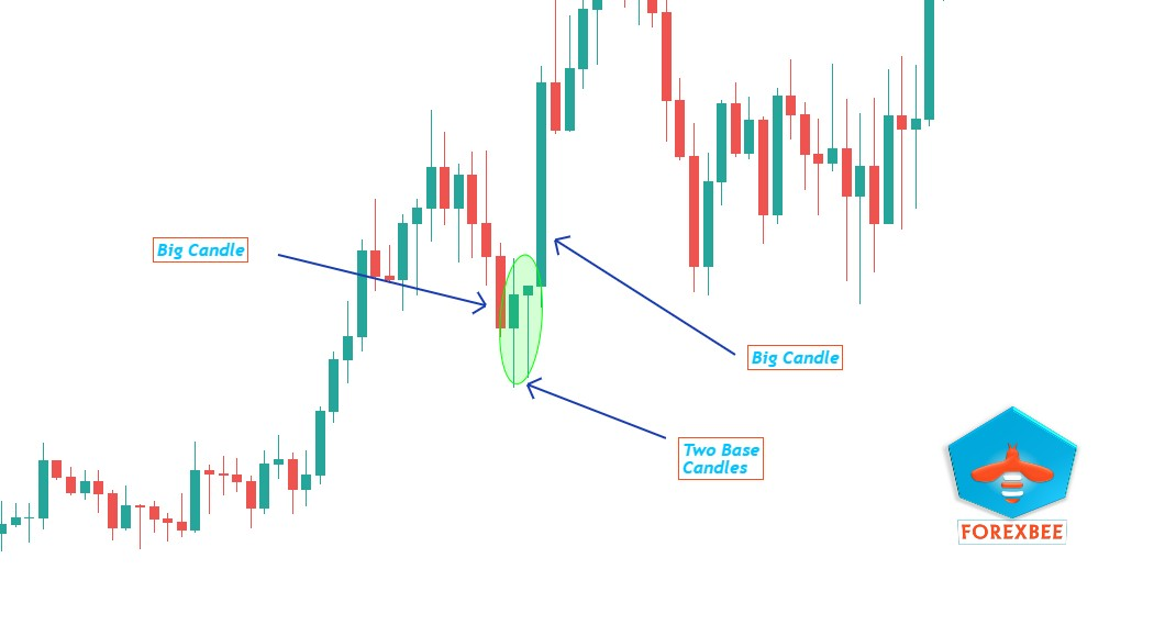 How to identify supply and demand zones