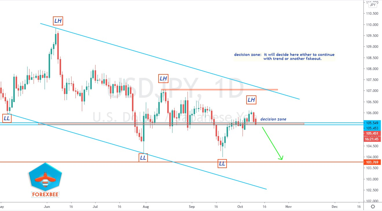 USDJPY WEEKLY FORECAST