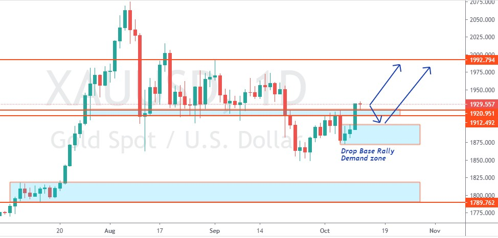 GOLD WEEKLY FORECAST