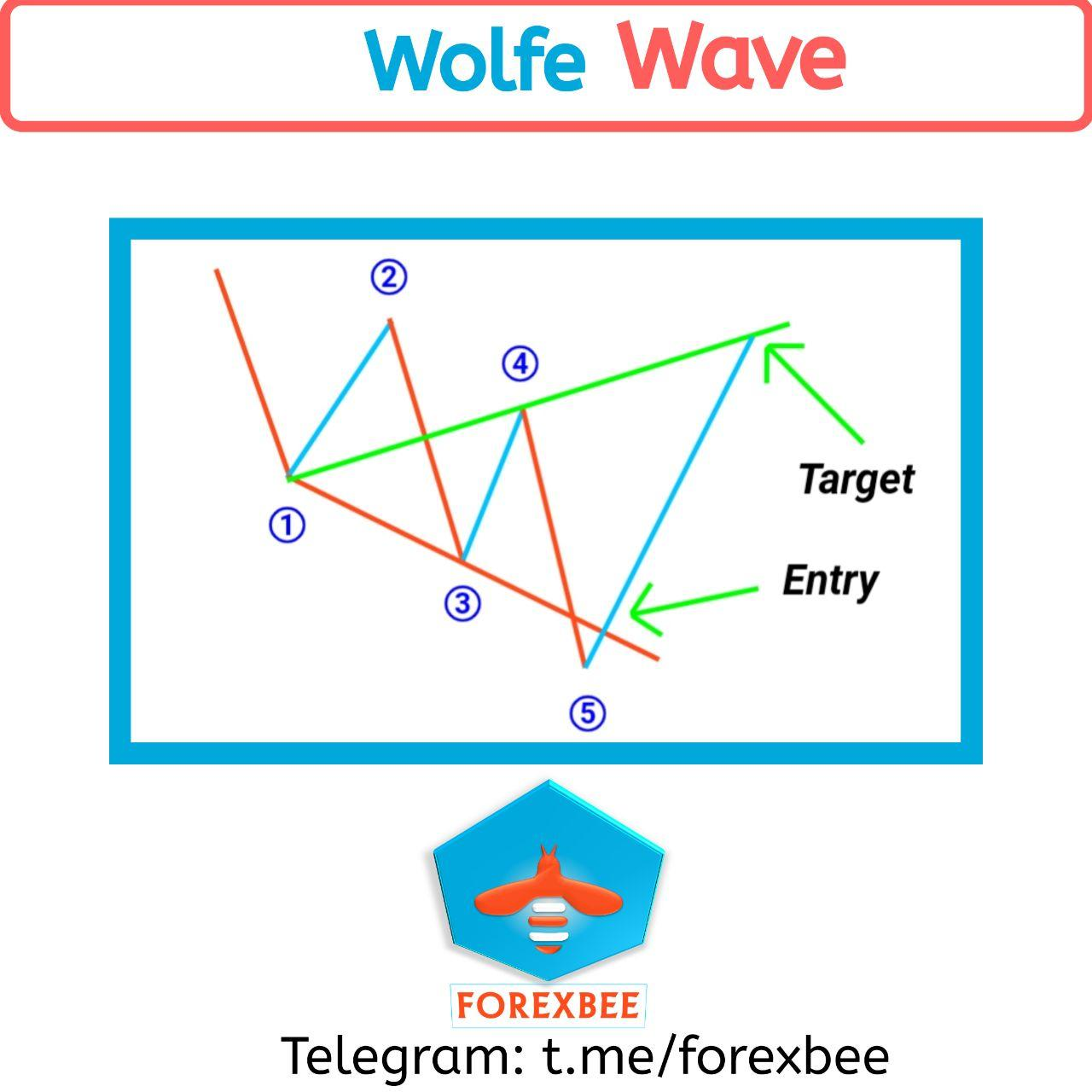 wolfe wave pattern