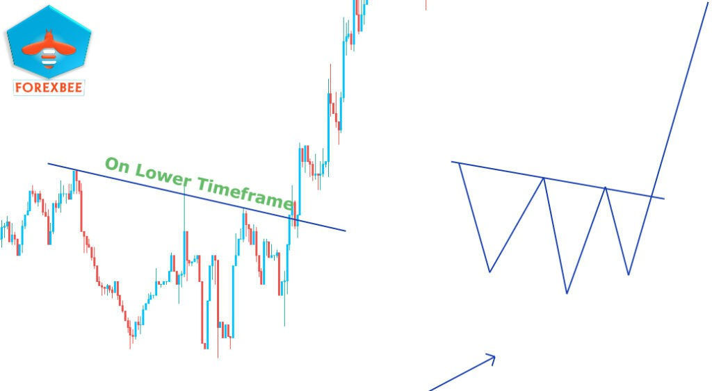 head and shoulder pattern with trend