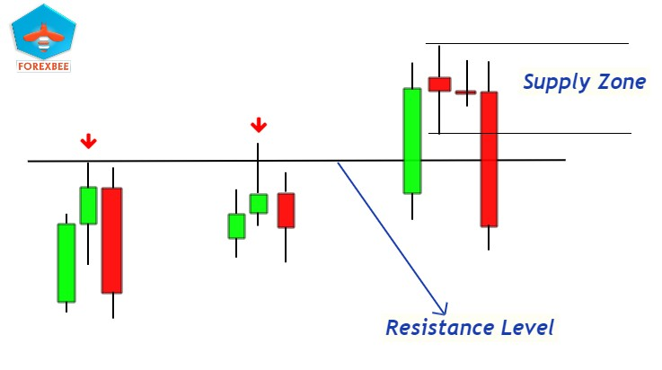 support & resistance and supply & demand