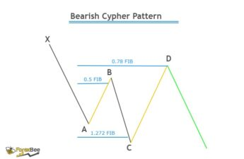 cypher pattern