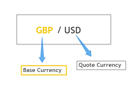what is base and quote currency in forex