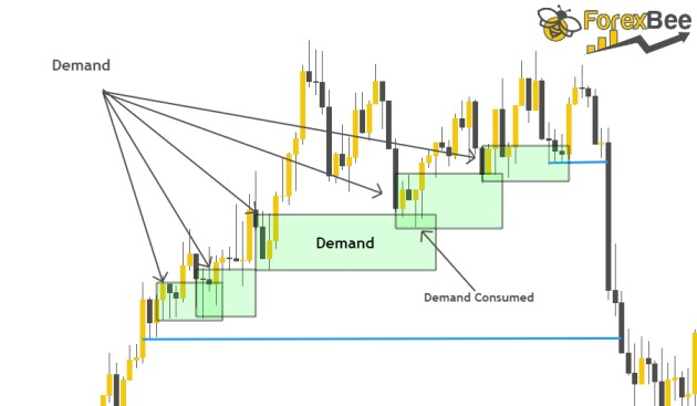 compression in forex