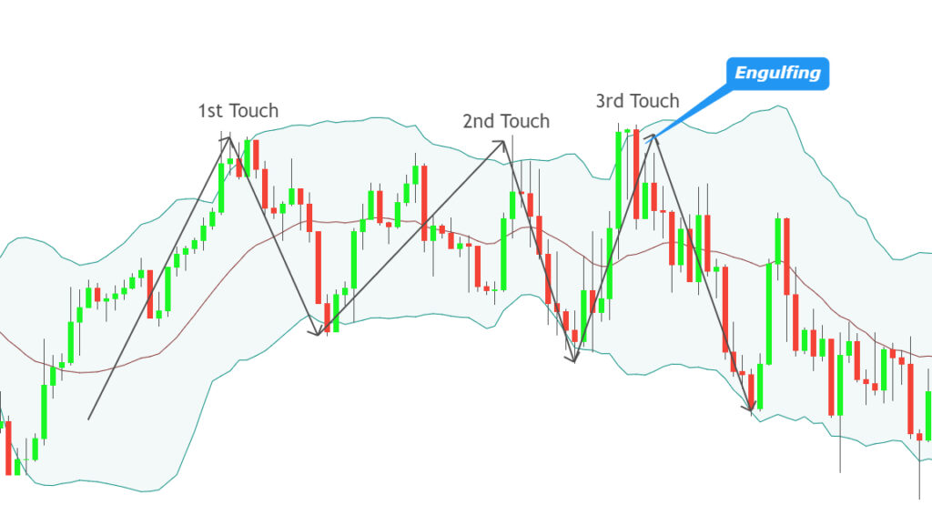 bollinger bands strategy for intraday