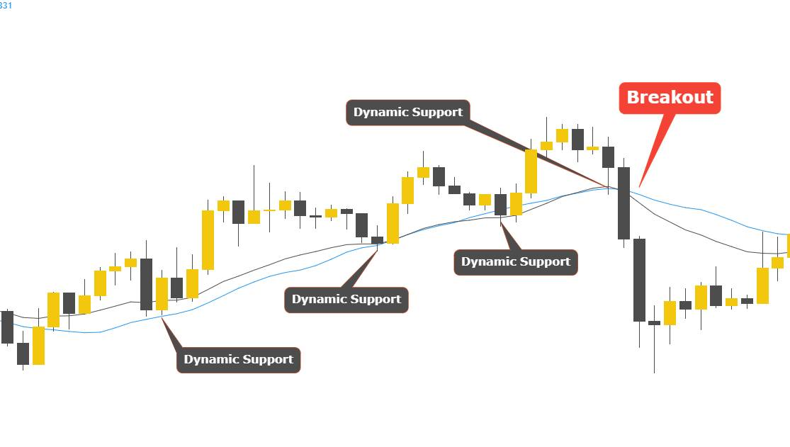 how to use moving average