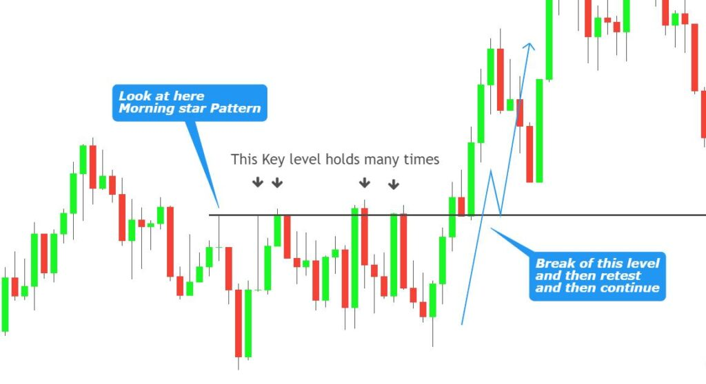 what is a key zone in forex