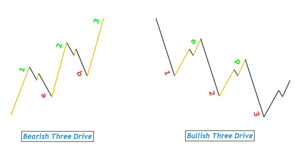 3 point extension pattern
