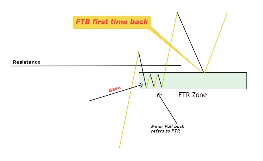 ftb first time back in forex
