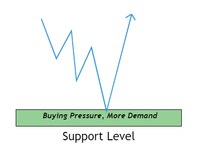 support level