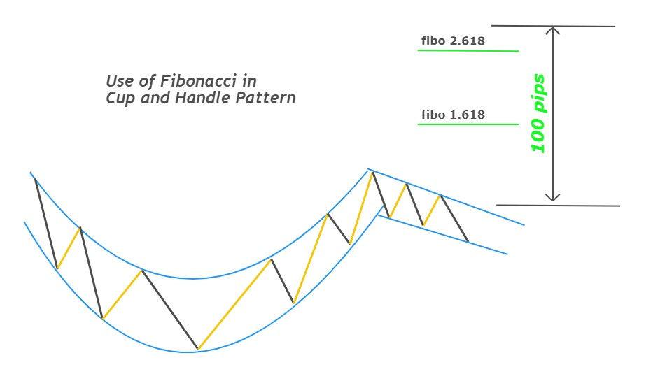 what is a cup and handle pattern