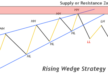rising or ascending wedge pattern