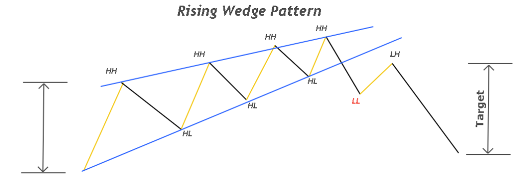 Rising or ascending wedge forex
