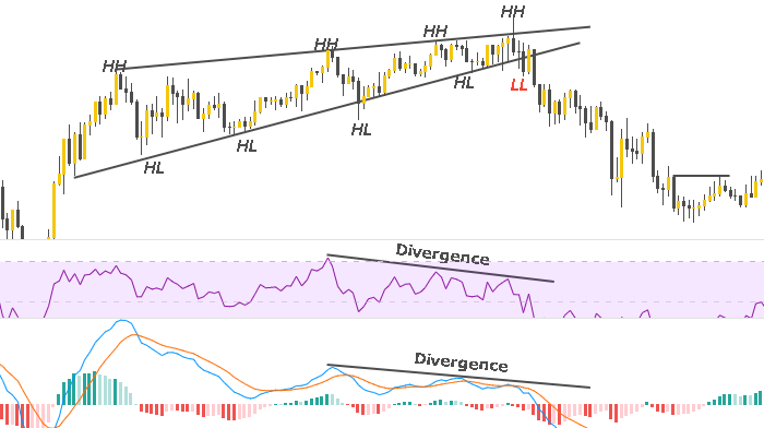 rising wedge strategy